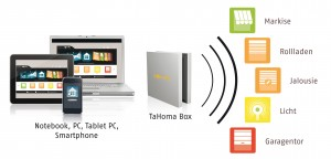 Smart-Home-Systeme: Somfy TaHoma Connect