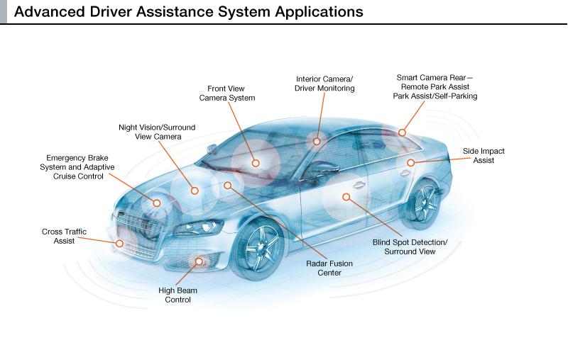 Automatisiertes Fahren: ADAS Anwendungen