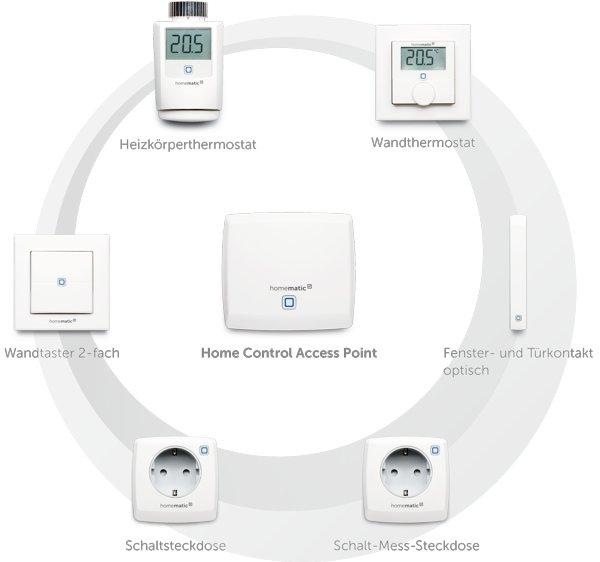 eQ-3: Homematic IP Smart Home Control Sicherheit