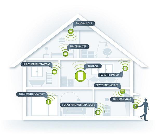 Devolo Home Control Kostenlose Demoversion