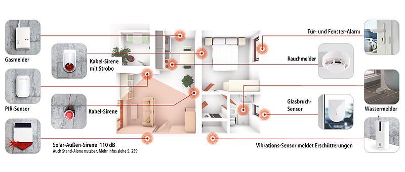 VisorTech GSM-Alarmanlage Erweiterungsbeispiel